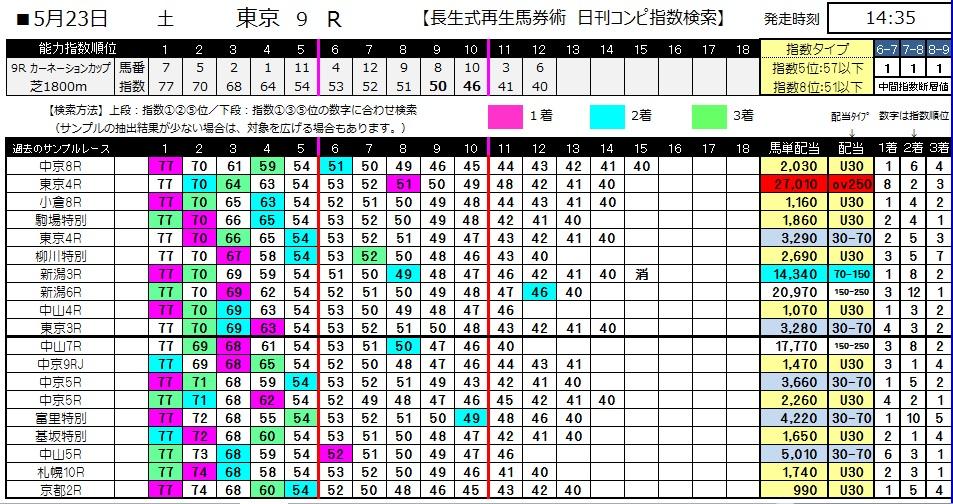 【コンピ指数】0523東京9(日刊コンピ 馬券生活 的中 万馬券 三連単 札幌競馬)