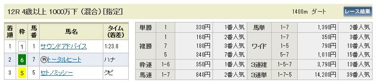 【払戻金】0524京都12(日刊コンピ 馬券生活 的中 万馬券 三連単 札幌競馬)