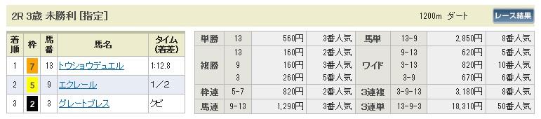【払戻金】0523新潟2(日刊コンピ 馬券生活 的中 万馬券 三連単 札幌競馬)
