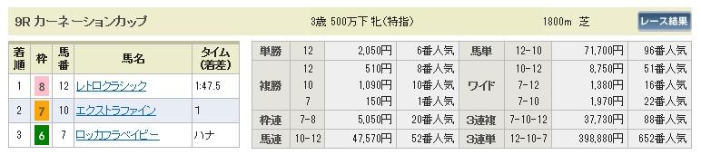 【払戻金】0523東京9(日刊コンピ 馬券生活 的中 万馬券 三連単 札幌競馬)
