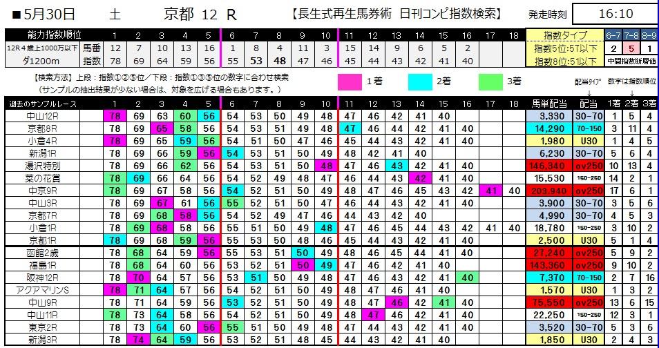 【コンピ指数】0530京都12(日刊コンピ 馬券生活 的中 万馬券 三連単 札幌競馬)