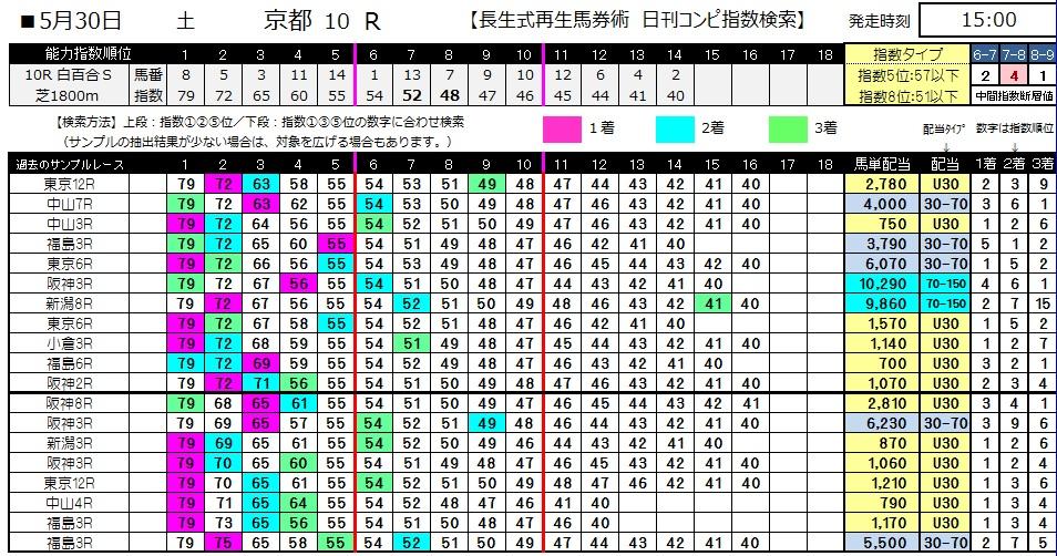 【コンピ指数】0530京都10(日刊コンピ 馬券生活 的中 万馬券 三連単 札幌競馬)