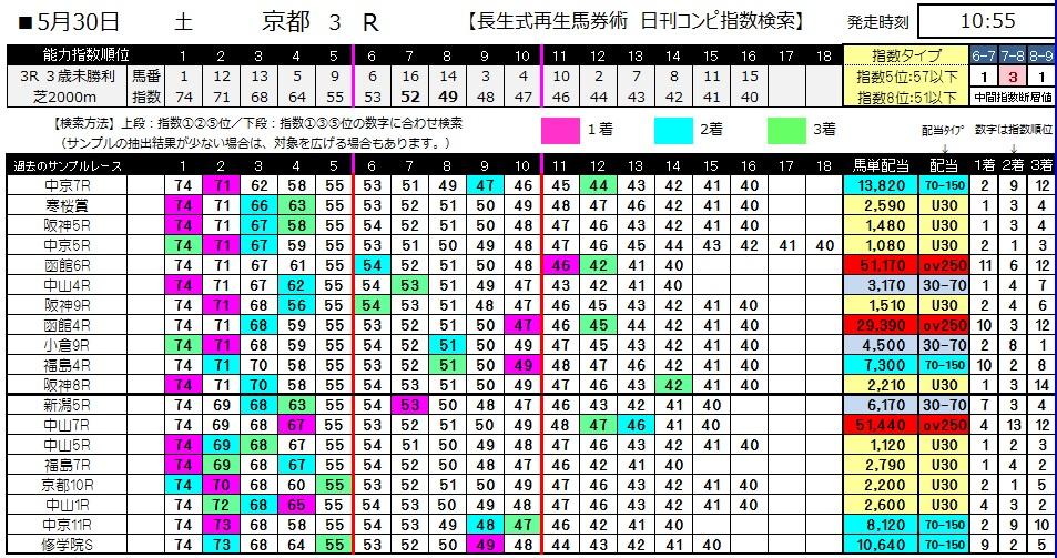 【コンピ指数】0530京都3(日刊コンピ 馬券生活 的中 万馬券 三連単 札幌競馬)