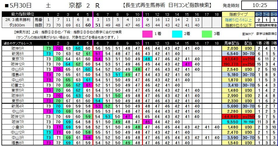 【コンピ指数】0530京都2(日刊コンピ 馬券生活 的中 万馬券 三連単 札幌競馬)