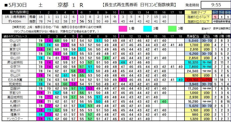 【コンピ指数】0530京都1(日刊コンピ 馬券生活 的中 万馬券 三連単 札幌競馬)