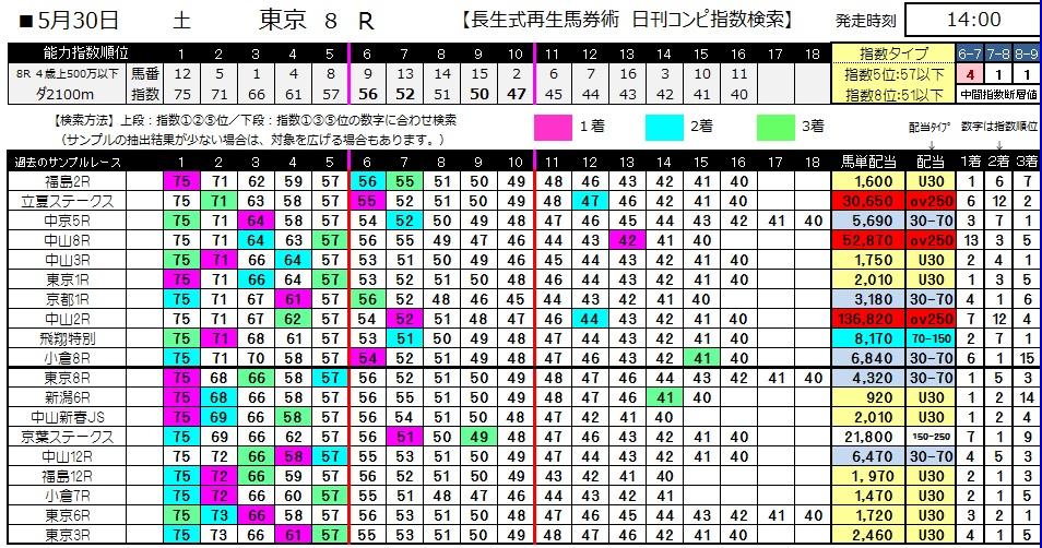 【コンピ指数】0530東京8(日刊コンピ 馬券生活 的中 万馬券 三連単 札幌競馬)