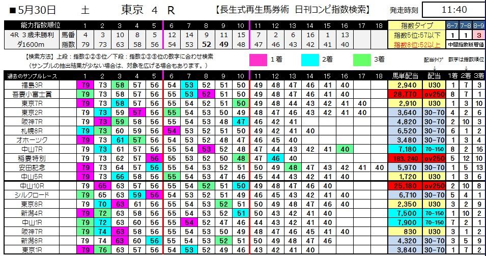 【コンピ指数】0530東京4(日刊コンピ 馬券生活 的中 万馬券 三連単 札幌競馬)
