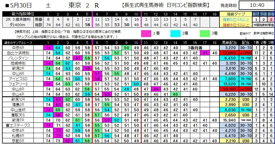【コンピ指数】0530東京2(日刊コンピ 馬券生活 的中 万馬券 三連単 札幌競馬)