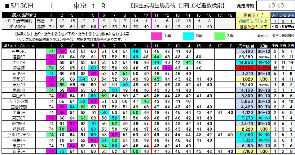 【コンピ指数】0530東京1(日刊コンピ 馬券生活 的中 万馬券 三連単 札幌競馬)