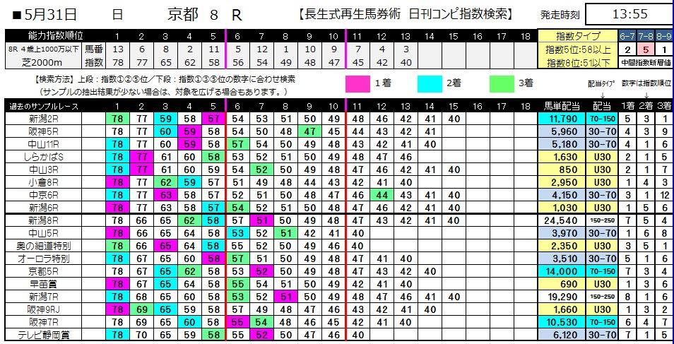 【コンピ指数】0531京都8(日刊コンピ 馬券生活 的中 万馬券 三連単 札幌競馬)