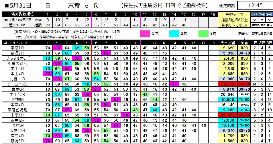 【コンピ指数】0531京都6(日刊コンピ 馬券生活 的中 万馬券 三連単 札幌競馬)