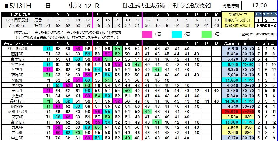 【コンピ指数】0531東京12(日刊コンピ 馬券生活 的中 万馬券 三連単 札幌競馬)