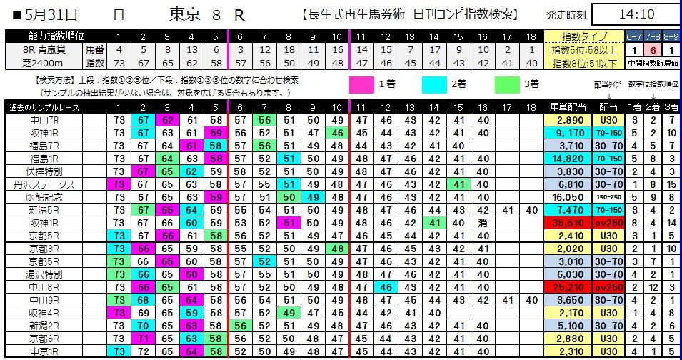 【コンピ指数】0531東京8(日刊コンピ 馬券生活 的中 万馬券 三連単 札幌競馬)