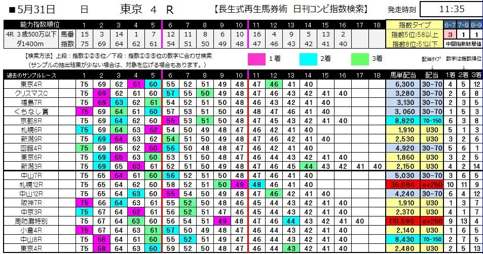 【コンピ指数】0531東京4(日刊コンピ 馬券生活 的中 万馬券 三連単 札幌競馬)