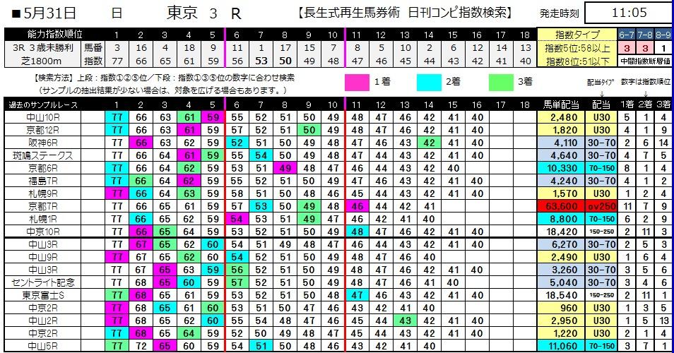 【コンピ指数】0531東京3(日刊コンピ 馬券生活 的中 万馬券 三連単 札幌競馬)