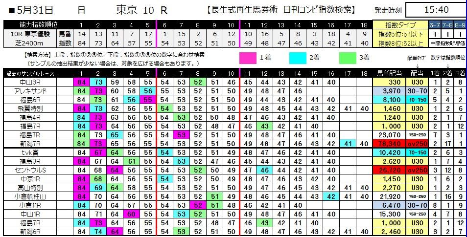 【コンピ指数】0531東京優駿(日刊コンピ 馬券生活 的中 万馬券 三連単 札幌競馬)