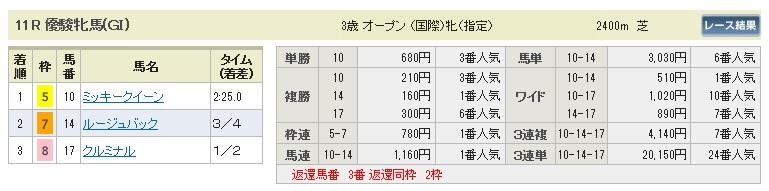 【払戻金】0524東京11(日刊コンピ 馬券生活 的中 万馬券 三連単 札幌競馬)