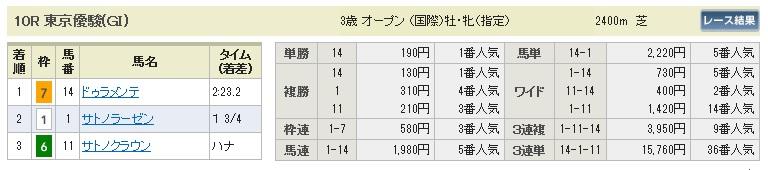 【払戻金】0531東京10(日刊コンピ 馬券生活 的中 万馬券 三連単 札幌競馬)