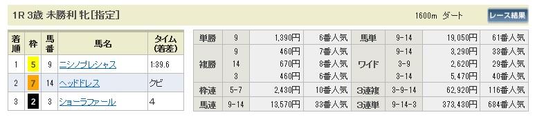 【払戻金】0530東京1(日刊コンピ 馬券生活 的中 万馬券 三連単 札幌競馬)