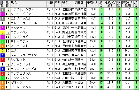 【約30分前オッズ】0531東京3(日刊コンピ 馬券生活 的中 万馬券 三連単 札幌競馬)