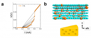 Zn includion iron-based superconductors