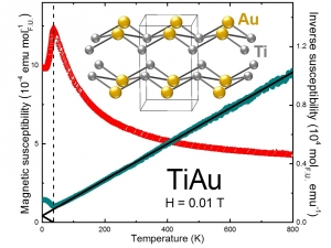 TiAu Magnetic susceptibility and Inverse susceptibility