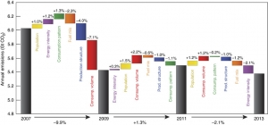 Carbon dioxide emissions 2007 - 2013