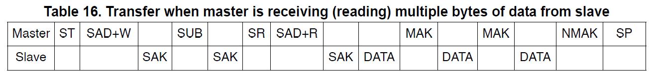 20150330_L3GD20_read_multiple_bytes.png