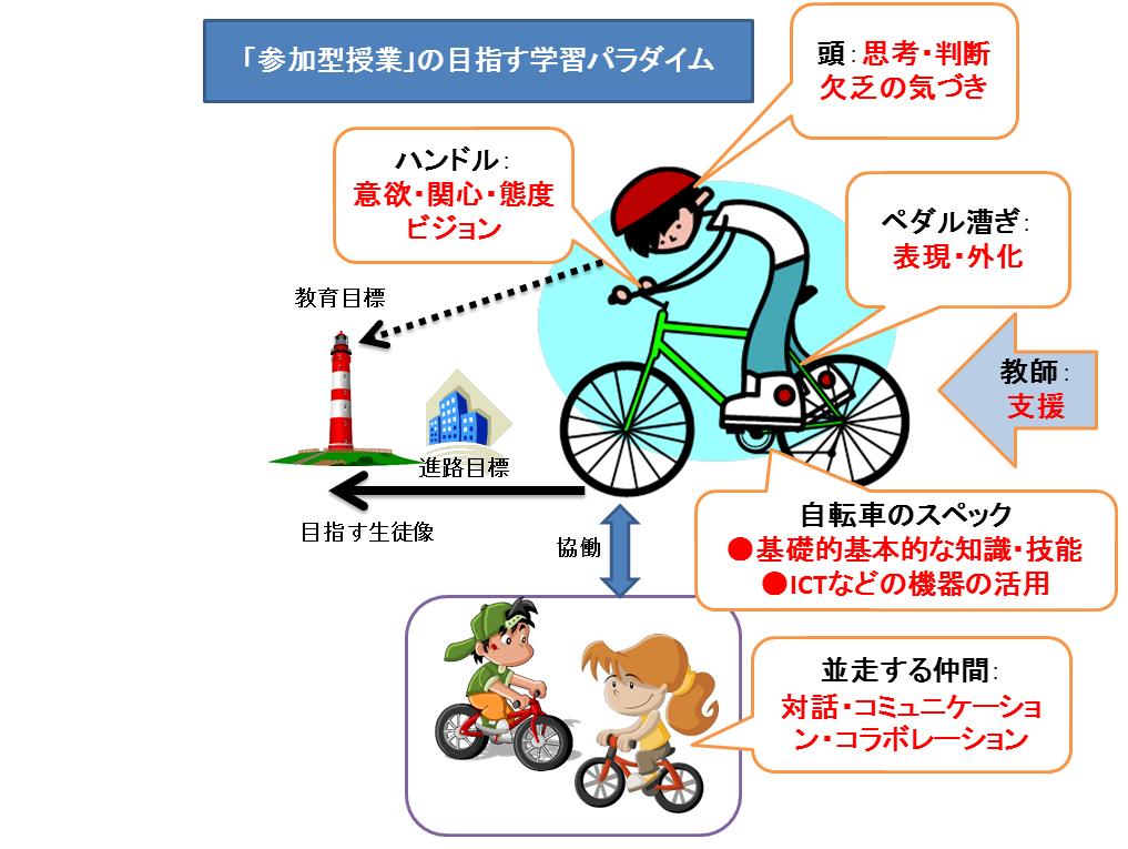自転車b03