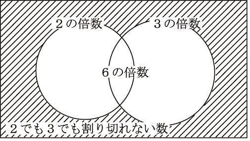 オイラー関数