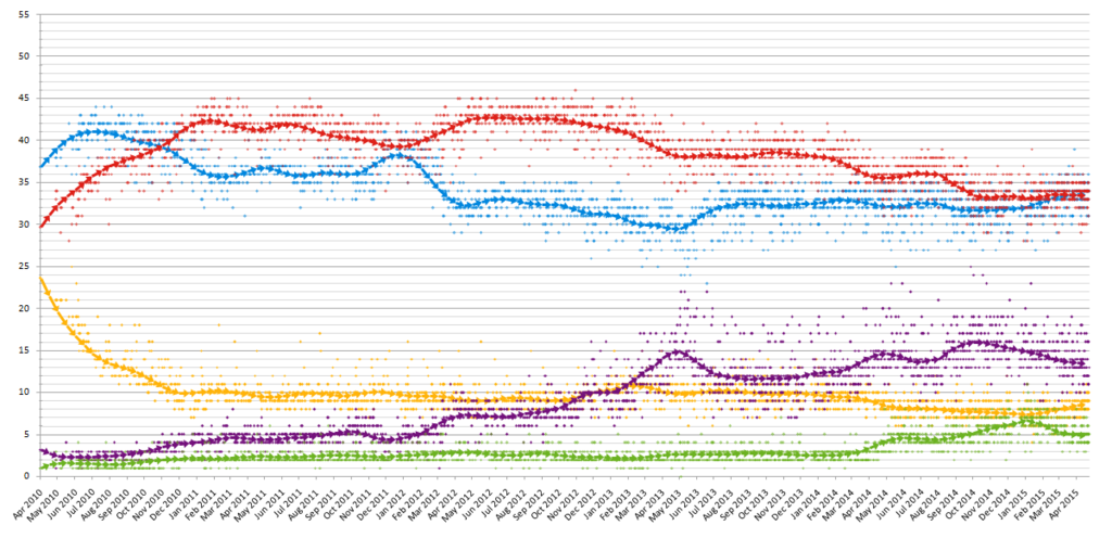 UK_opinion_polling_2010-2015.png