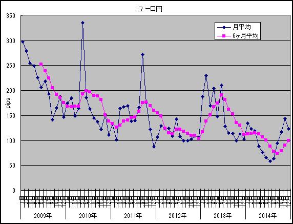 ユーロ円12月