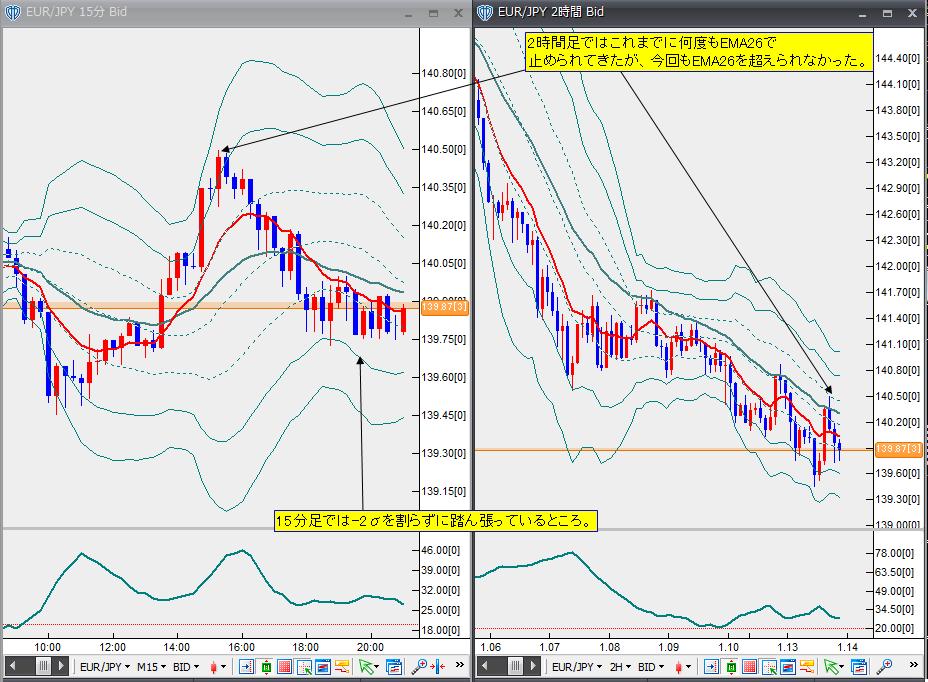 1月13日ユーロ円