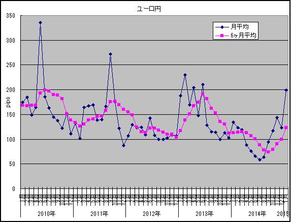 1月ボラ調査ユーロ円円