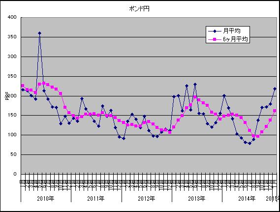 1月ボラ調査ポンド円