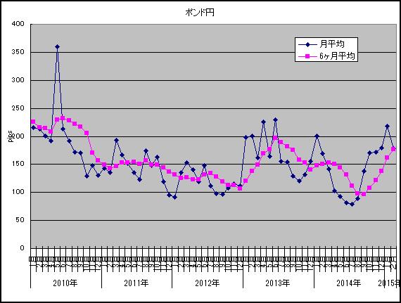 2015年2月ポンド円