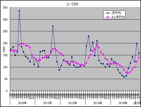 2015年2月ユーロ円