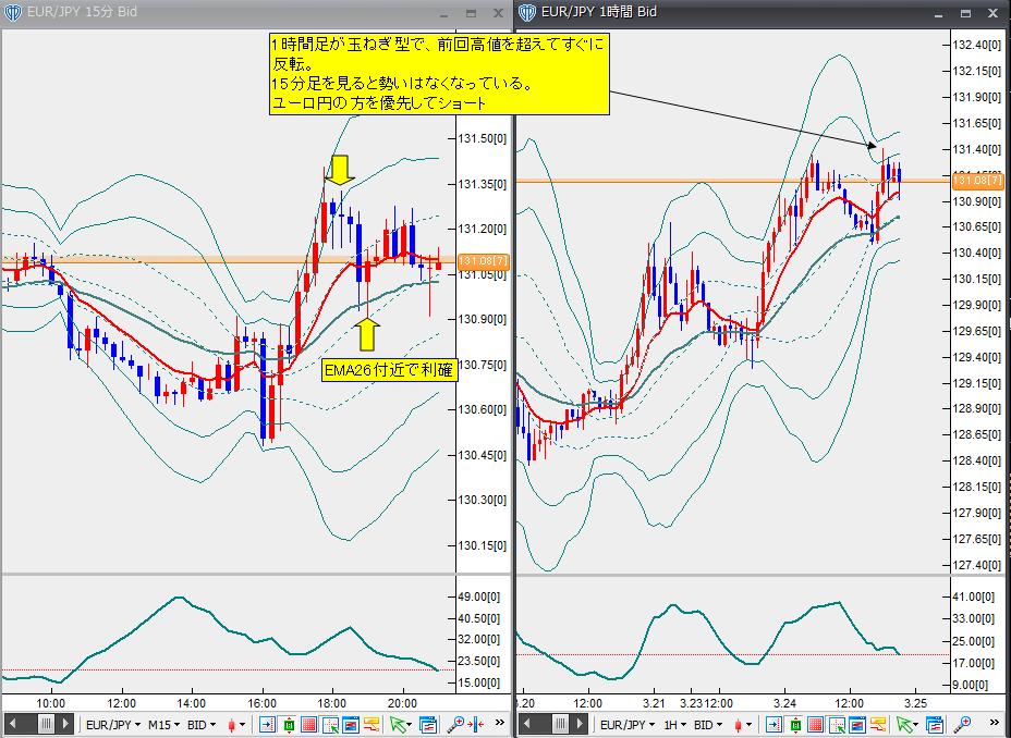 3月24日ユーロ円