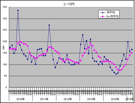 ユーロ円3月
