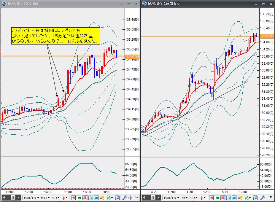 5月1日ユーロ円