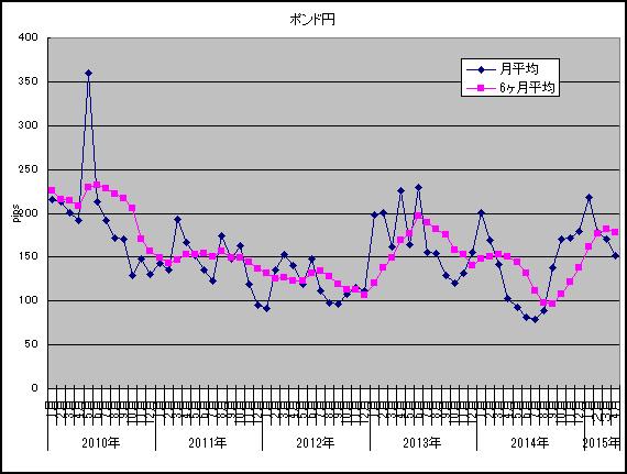 ポンド円2015年4月