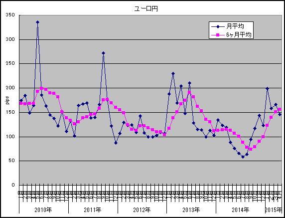 ユーロ円2015年4月