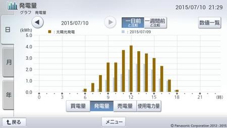 150710_グラフ