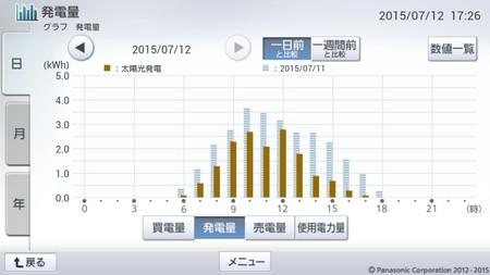 150712_グラフ