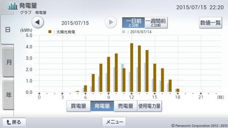 150715_グラフ