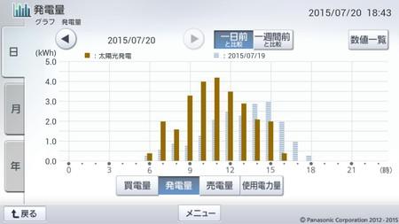 150720_グラフ