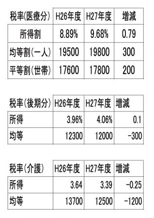H27国保税率