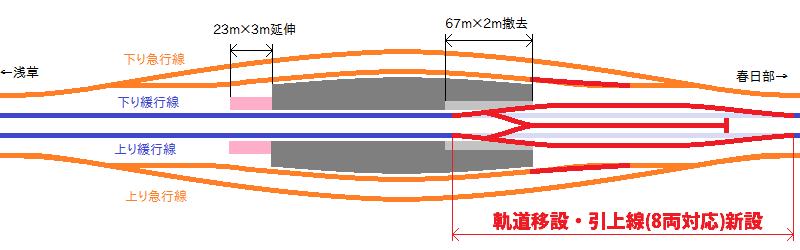 草加駅引上線設置工事の概要図