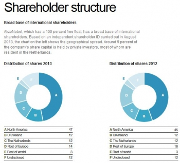 AkzoNobel Report 2013 Shareholder structure