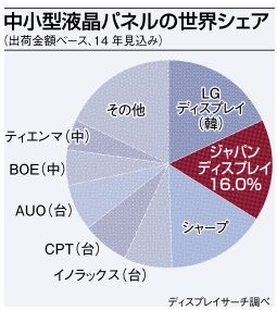 newsジャパンディスプレイ、石川に中小型液晶パネルの新工場建設-米アップルが資金提供へ2